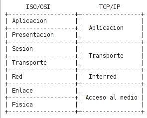 Introduccion al stack de protocolos TCP/IP