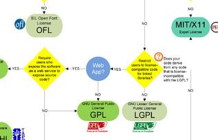 Licencias Libres, algunos conceptos importantes
