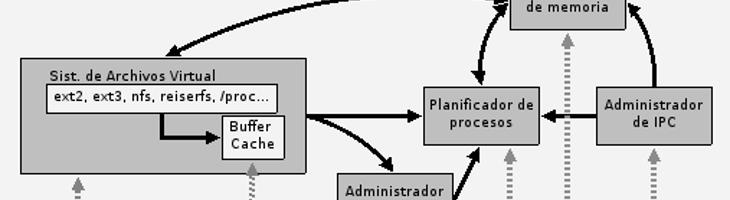 *NIX y Linux, detalles de la arquitectura