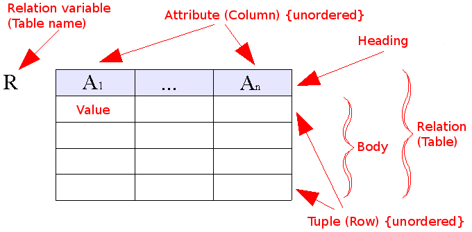 relational_model_concepts