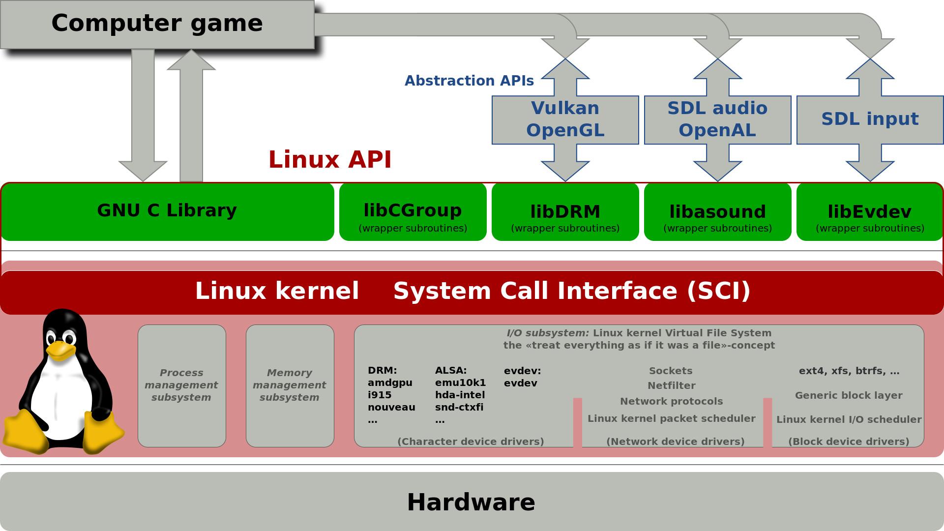 filesystem linux mount vfs virtual filesystem sistema de archivos