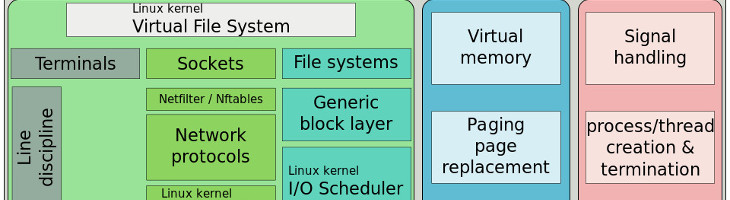 filesystem linux mount vfs virtual filesystem sistema de archivos
