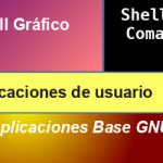 GNU/Linux: Arquitectura básica del sistema