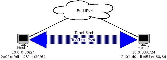 6in4 tunel ipv6