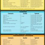 SystemD vs SysVinit: algunos comandos