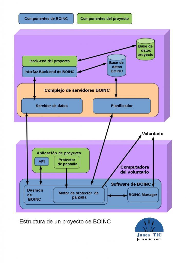 Estructura BOINC