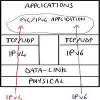 dualstack ipv6 en linux