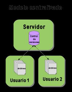 Modelo centralizado de control de versiones