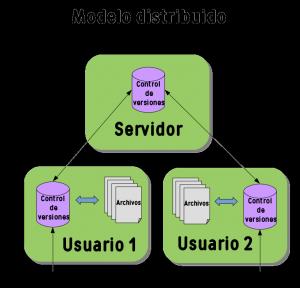 Modelo distribuido de control de versiones