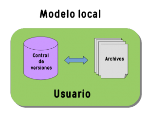 Modelo local de control de versiones