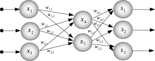 Ejemplo de redes neuronales artificiales