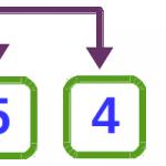 Ordenamiento de burbuja - Algoritmos de ordenamiento