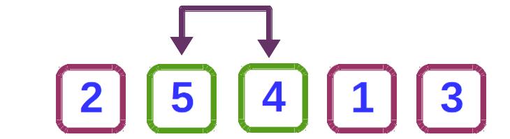 Ordenamiento de burbuja – Algoritmos de ordenamiento