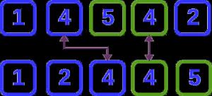 Algoritmos de ordenamiento estables