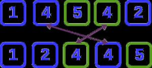 Algoritmos de ordenamiento inestables