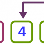 Ordenamiento de burbuja bidireccional - Algoritmos de ordenamiento