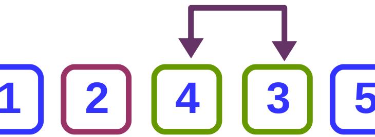 Ordenamiento de burbuja bidireccional – Algoritmos de ordenamiento