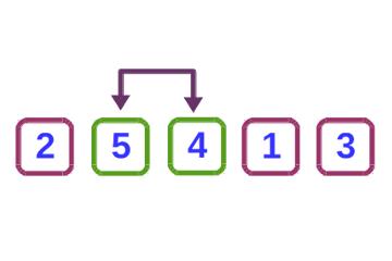 Ordenamiento por inserción - Algoritmos de ordenamiento