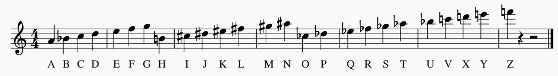 Método de Arthur Honegger