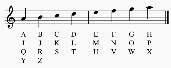 Método de Francis Poulenc