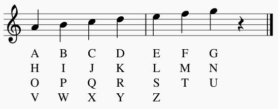 Método de Maurice Ravel