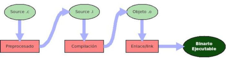 Compilación en C: desde un fuente hasta un binario ejecutable
