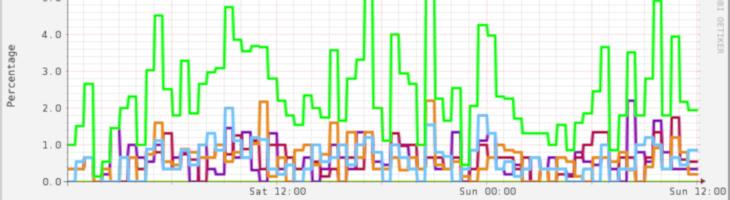 SysAdmin tools (III): Monitoreo de la infraestructura