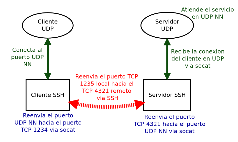 socat ssh tunnel udp tunel tcp networking tcpip