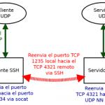 socat y el reenvio de puertos UDP por medio de SSH