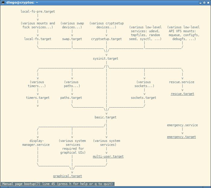 boot boostrap systemd man target proceso de inicio