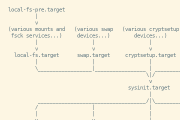 Proceso de inicio de GNU/Linux: systemd