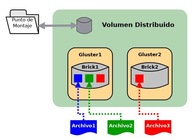 glusterfs volumen distribuido