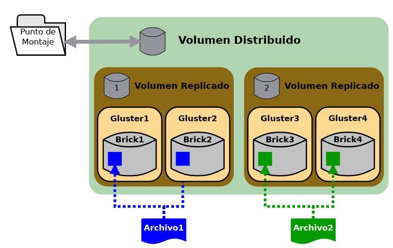 glusterfs volumen mixto