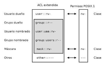 ACL: Access Control Lists y los permisos en GNU/Linux